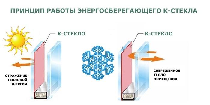 Энергосберегающее к-стекло